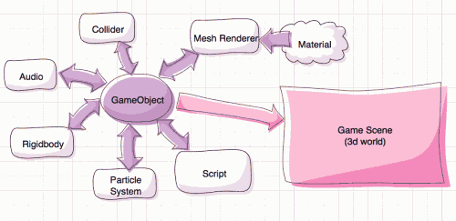 GameObject vs Component. From www.raywenderlich.com/